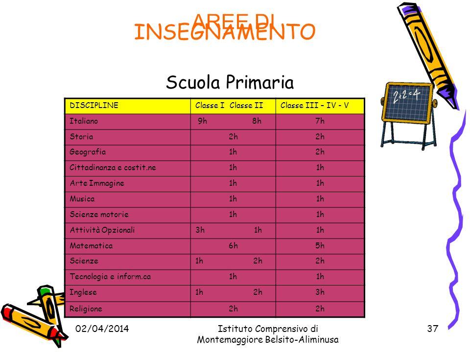 INSEGNAMENTO Scuola Primaria AREE DI 29/03/2017
