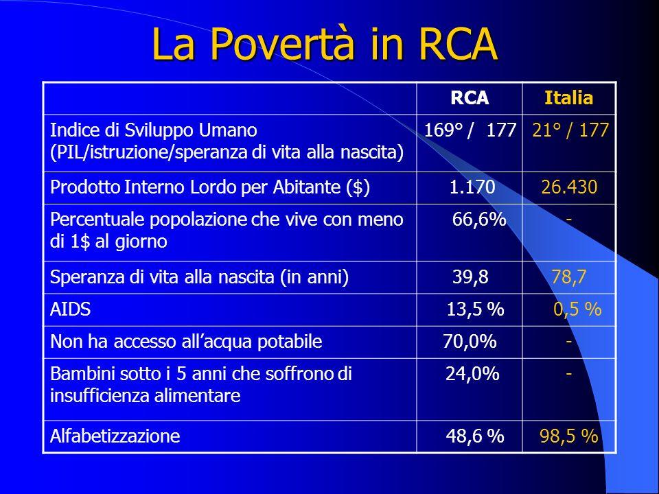 La Povertà in RCA RCA Italia