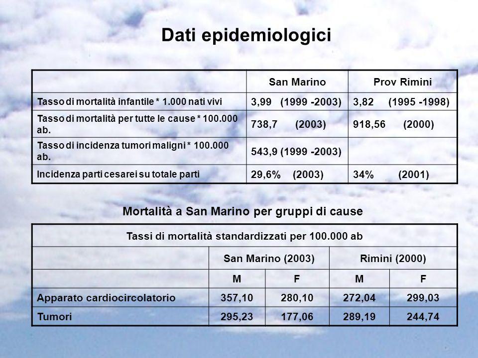 Dati epidemiologici Mortalità a San Marino per gruppi di cause