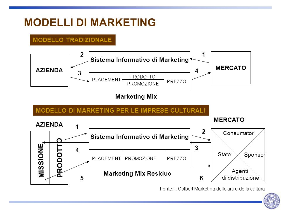 Sistema Informativo di Marketing Sistema Informativo di Marketing