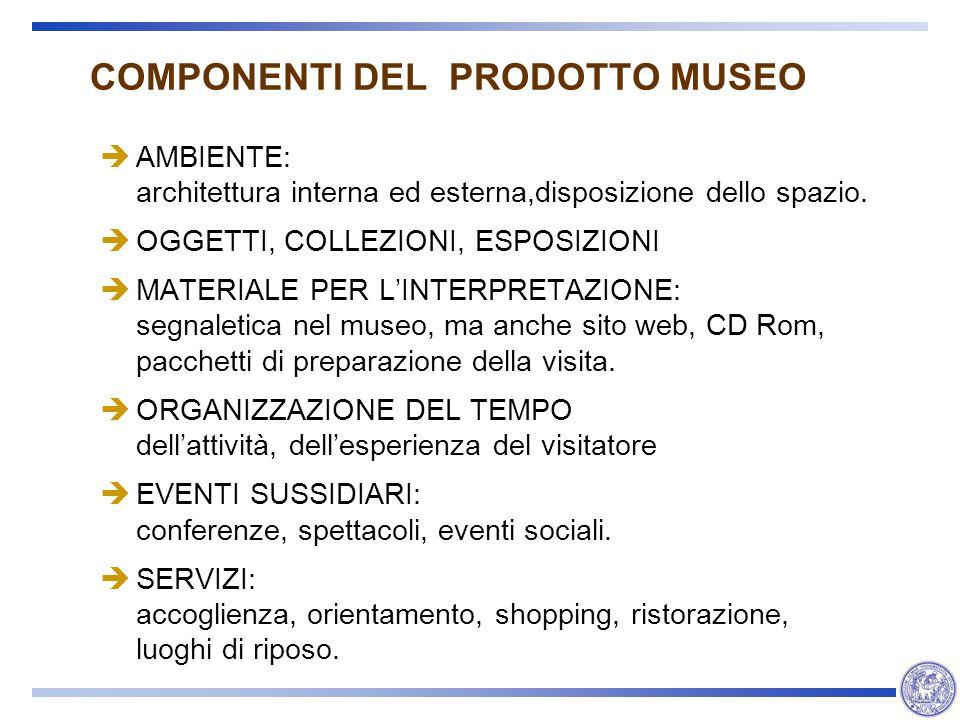 COMPONENTI DEL PRODOTTO MUSEO