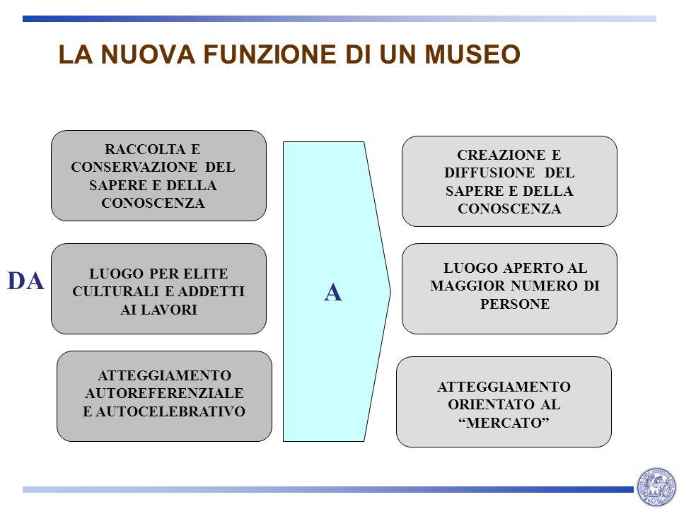 LA NUOVA FUNZIONE DI UN MUSEO