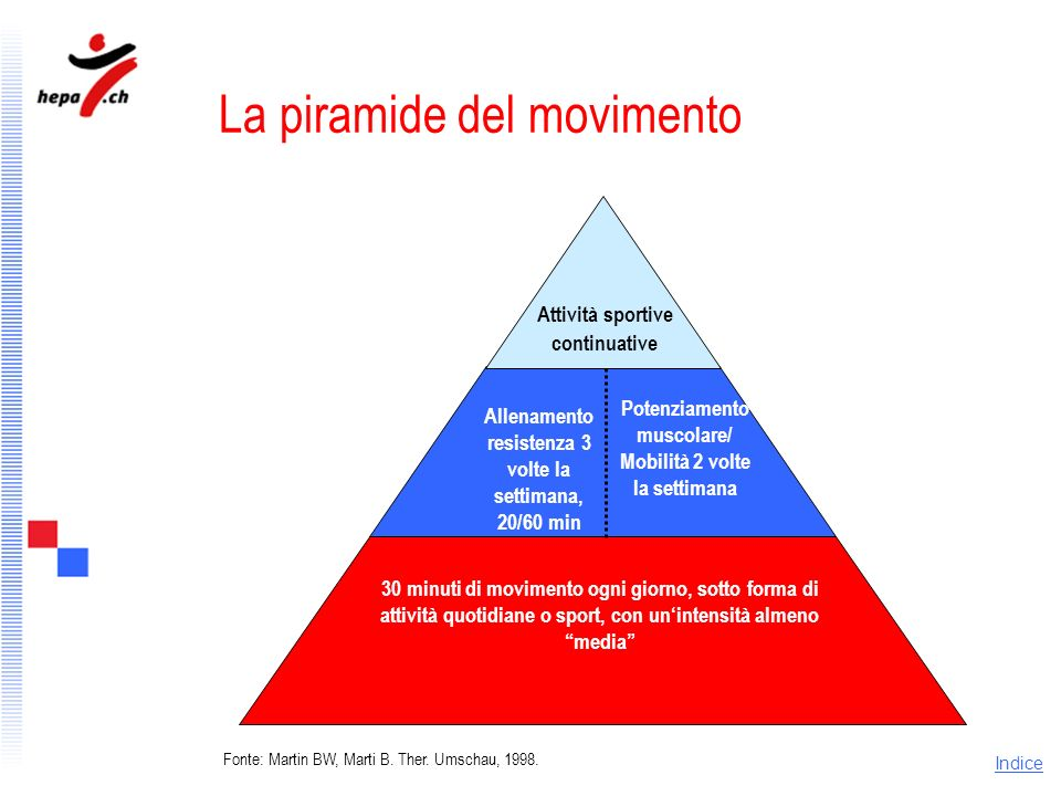 La piramide del movimento