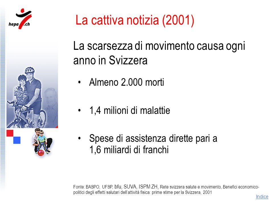 La cattiva notizia (2001) La scarsezza di movimento causa ogni anno in Svizzera. Almeno 2.000 morti.