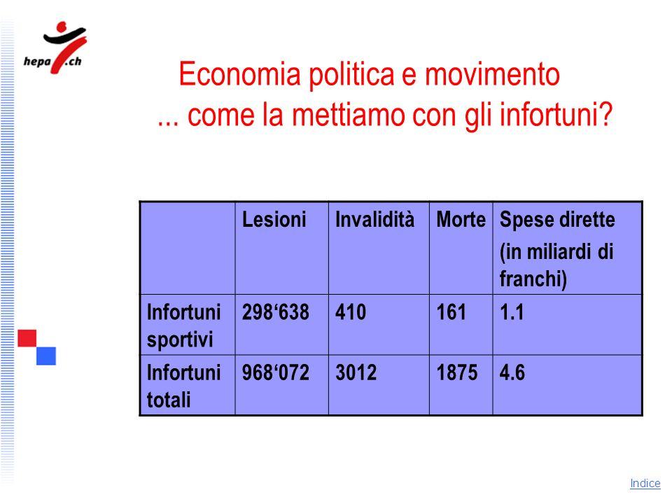 Economia politica e movimento ... come la mettiamo con gli infortuni