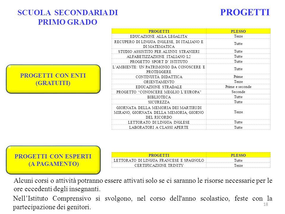 SCUOLA SECONDARIA DI PRIMO GRADO PROGETTI CON ENTI (GRATUITI)