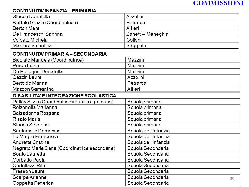 COMMISSIONI CONTINUITA' INFANZIA – PRIMARIA Stocco Donatella Azzolini