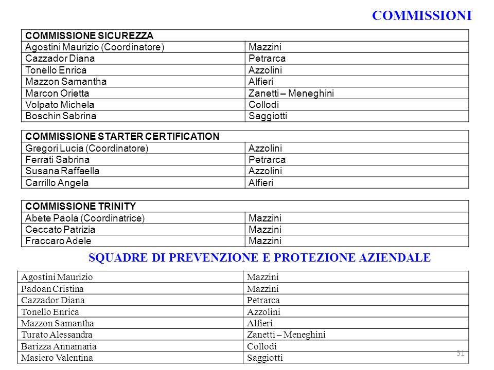 COMMISSIONI SQUADRE DI PREVENZIONE E PROTEZIONE AZIENDALE