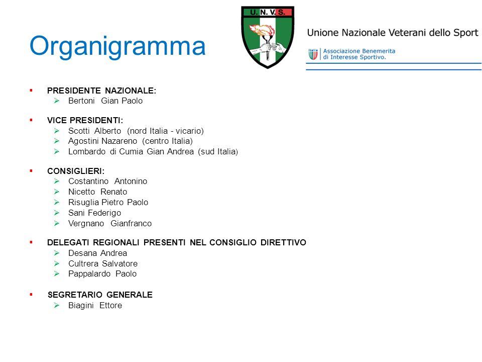 Organigramma PRESIDENTE NAZIONALE: Bertoni Gian Paolo VICE PRESIDENTI: