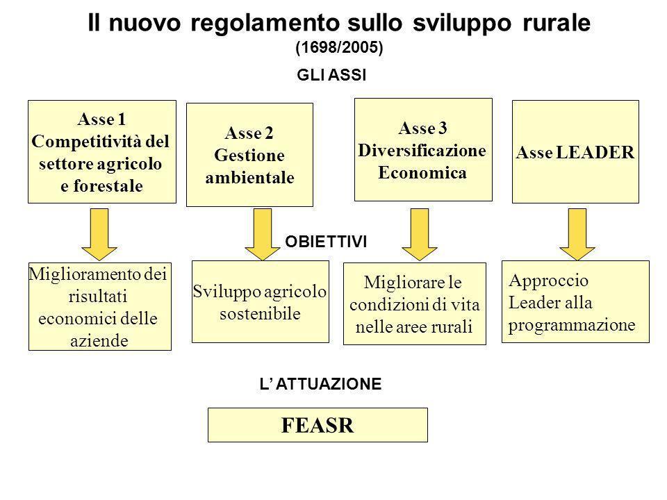 Il nuovo regolamento sullo sviluppo rurale (1698/2005)