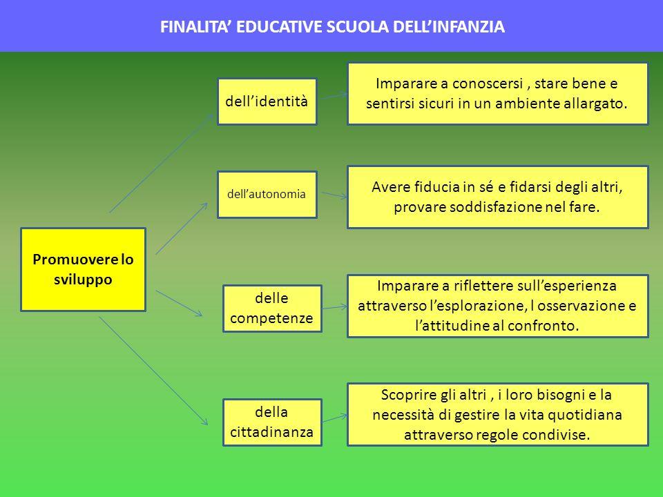 FINALITA' EDUCATIVE SCUOLA DELL'INFANZIA Promuovere lo sviluppo
