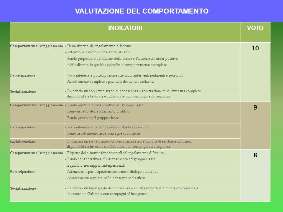 VALUTAZIONE DEL COMPORTAMENTO