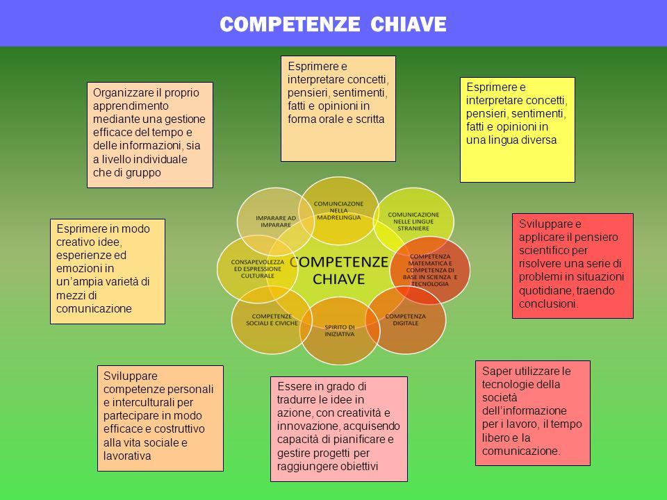 COMPETENZE CHIAVE Esprimere e interpretare concetti, pensieri, sentimenti, fatti e opinioni in forma orale e scritta.