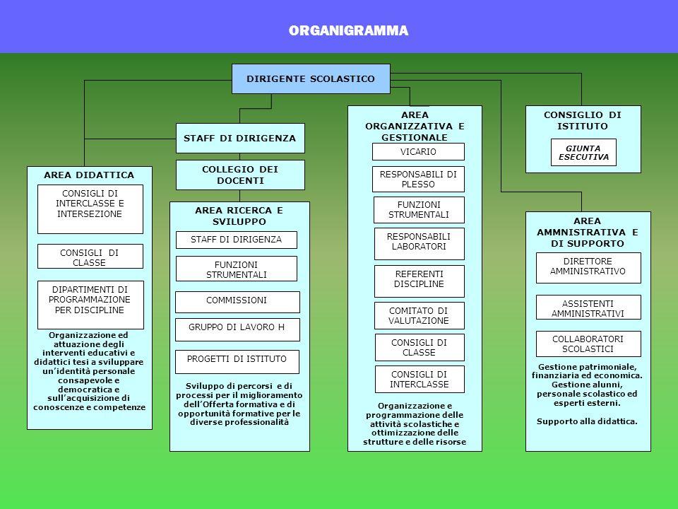 ORGANIGRAMMA DIRIGENTE SCOLASTICO STAFF DI DIRIGENZA