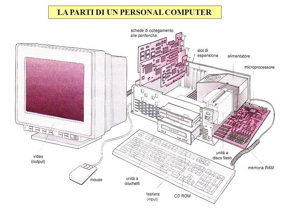 LA PARTI DI UN PERSONAL COMPUTER
