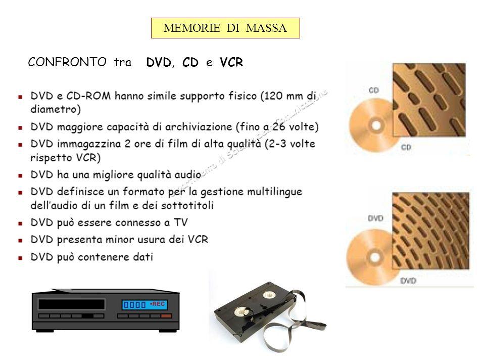 MEMORIE DI MASSA CONFRONTO tra DVD, CD e VCR