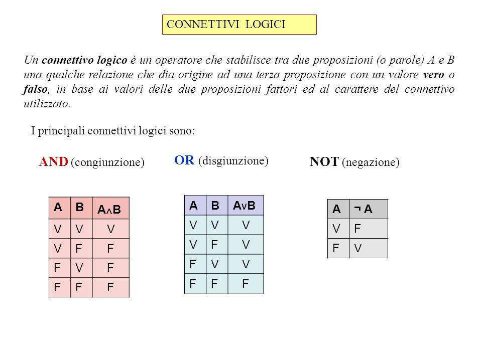OR (disgiunzione) AND (congiunzione) NOT (negazione) CONNETTIVI LOGICI