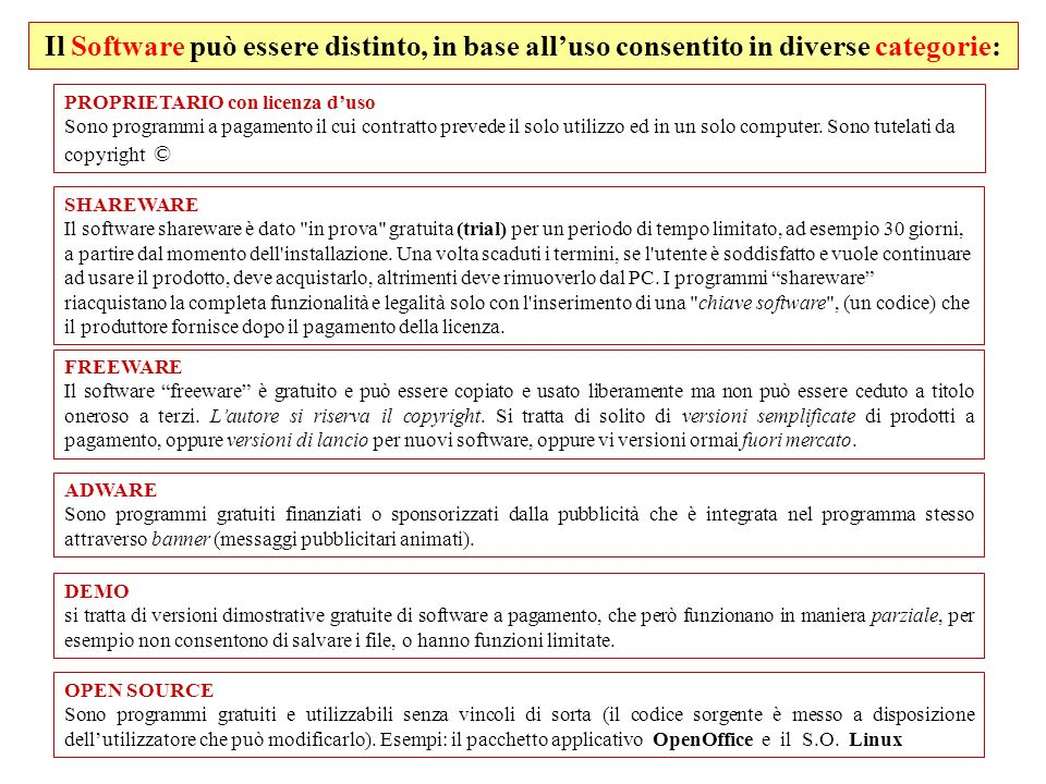 Il Software può essere distinto, in base all'uso consentito in diverse categorie: