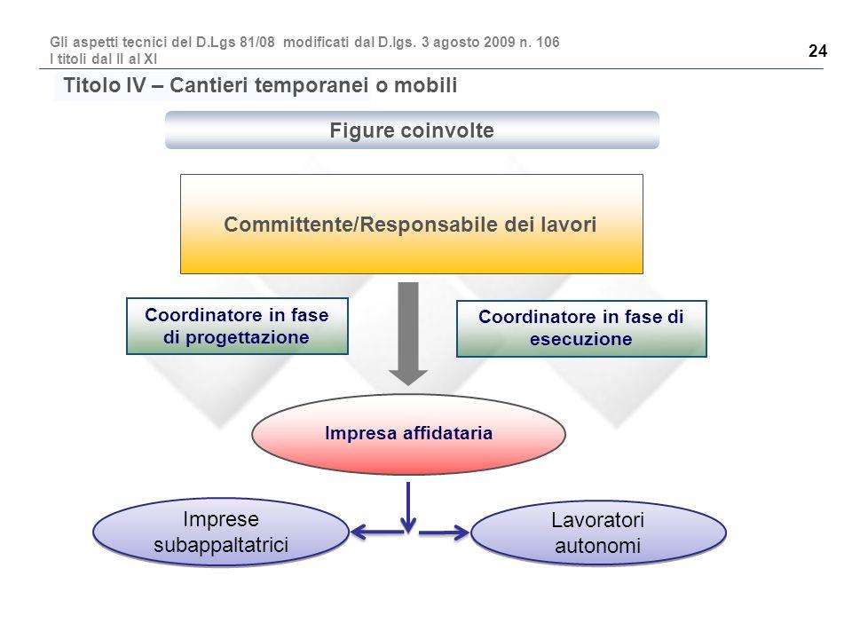 Figure coinvolte Committente/Responsabile dei lavori