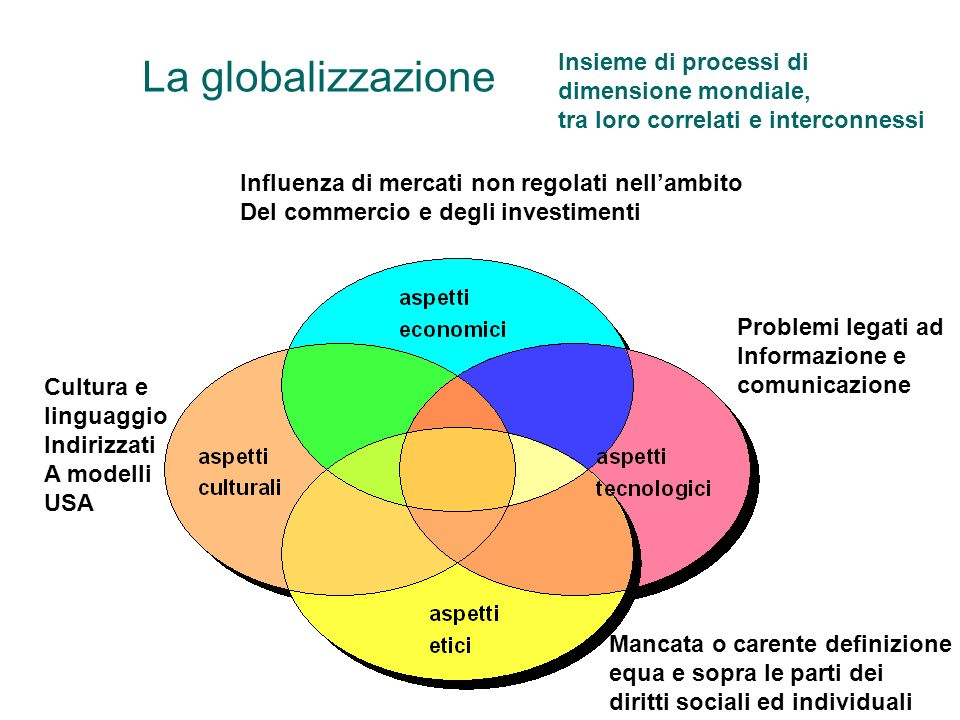 La globalizzazione Insieme di processi di dimensione mondiale,