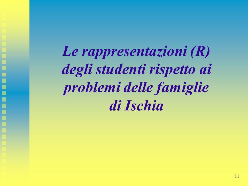 Le rappresentazioni (R) degli studenti rispetto ai problemi delle famiglie di Ischia