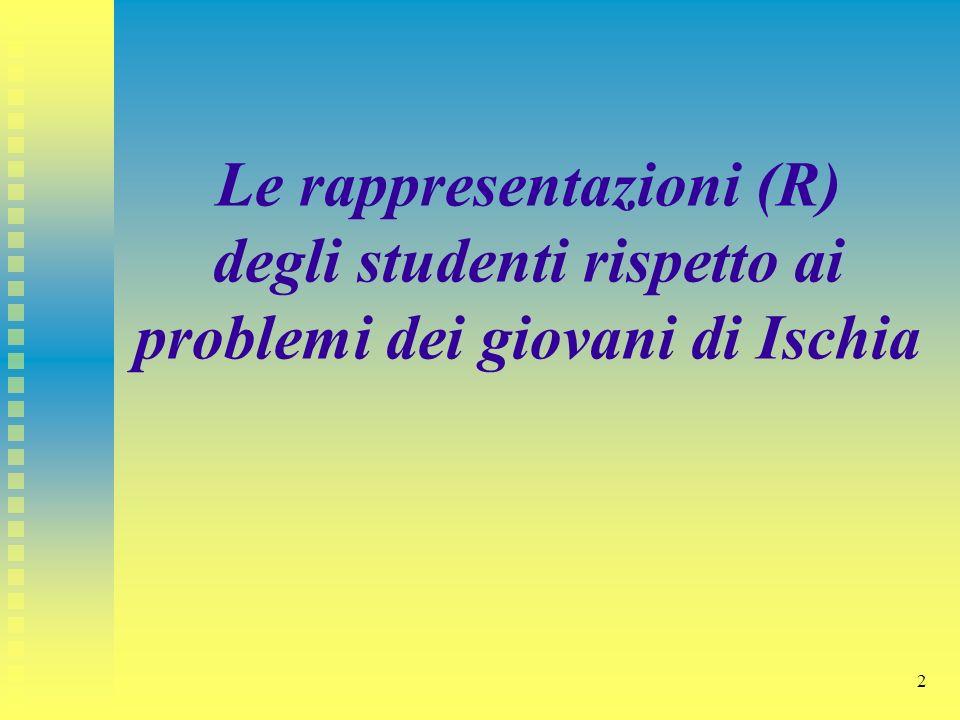 Le rappresentazioni (R) degli studenti rispetto ai problemi dei giovani di Ischia