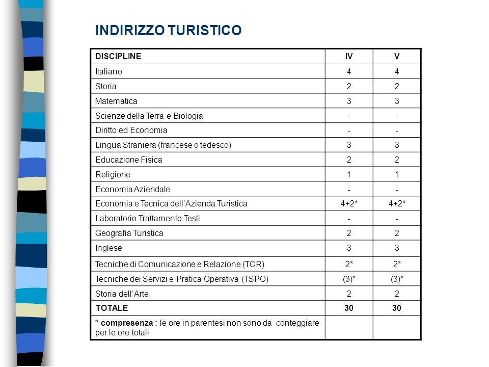 INDIRIZZO TURISTICO DISCIPLINE IV V Italiano 4 Storia 2 Matematica 3