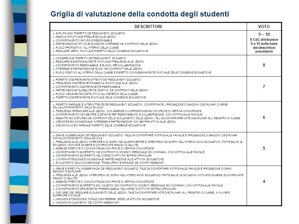Griglia di valutazione della condotta degli studenti