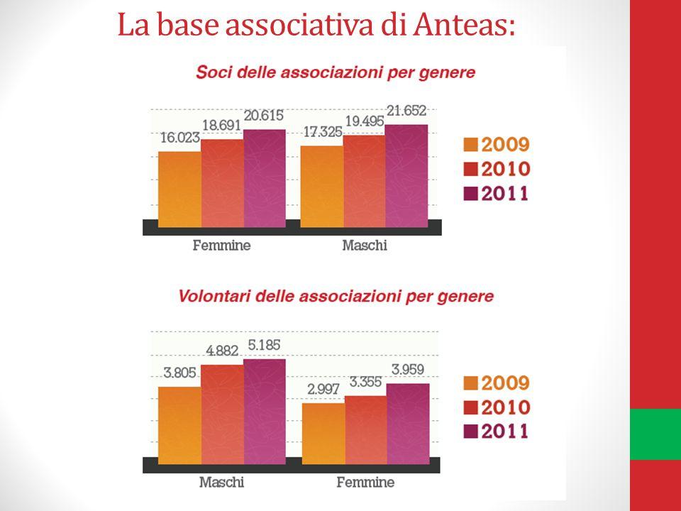 La base associativa di Anteas: