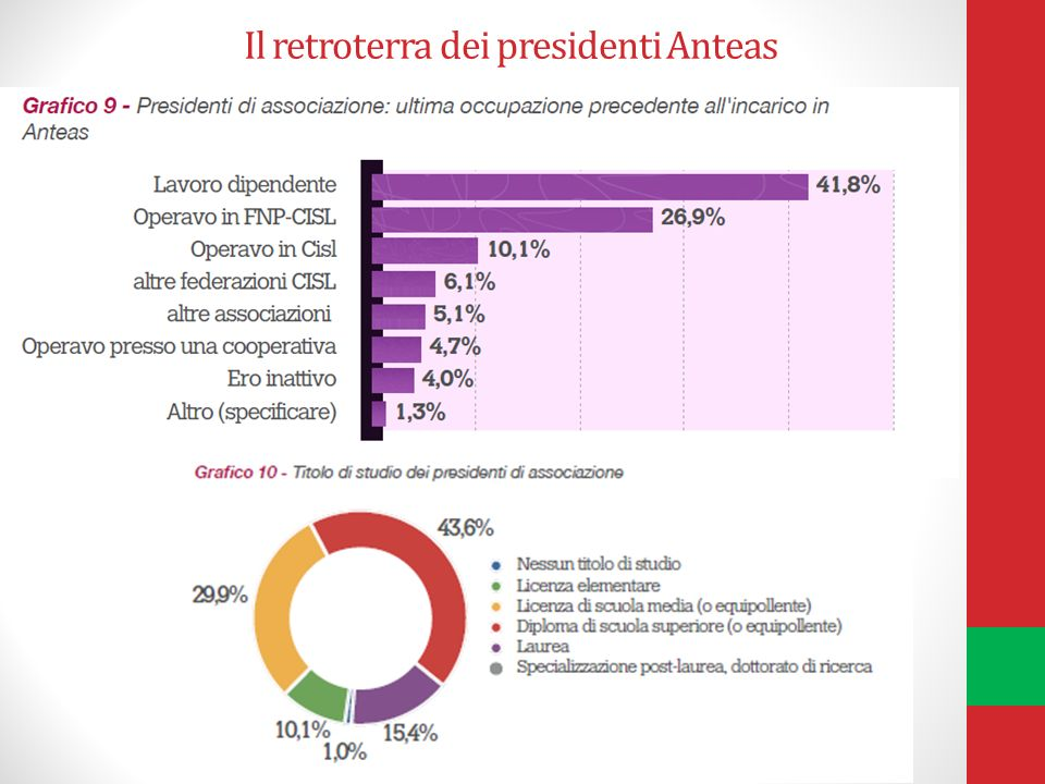 Il retroterra dei presidenti Anteas