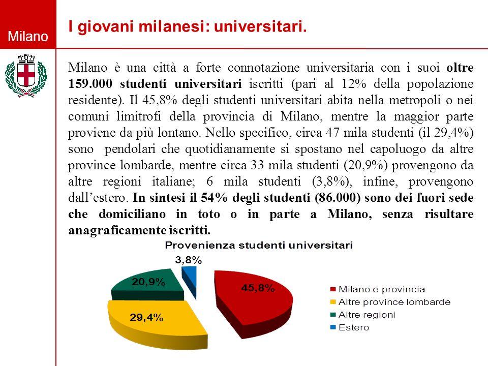 I giovani milanesi: universitari.