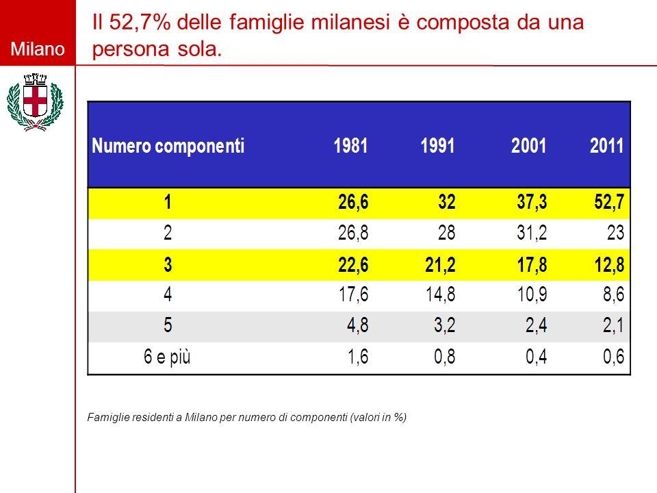 Il 52,7% delle famiglie milanesi è composta da una persona sola.