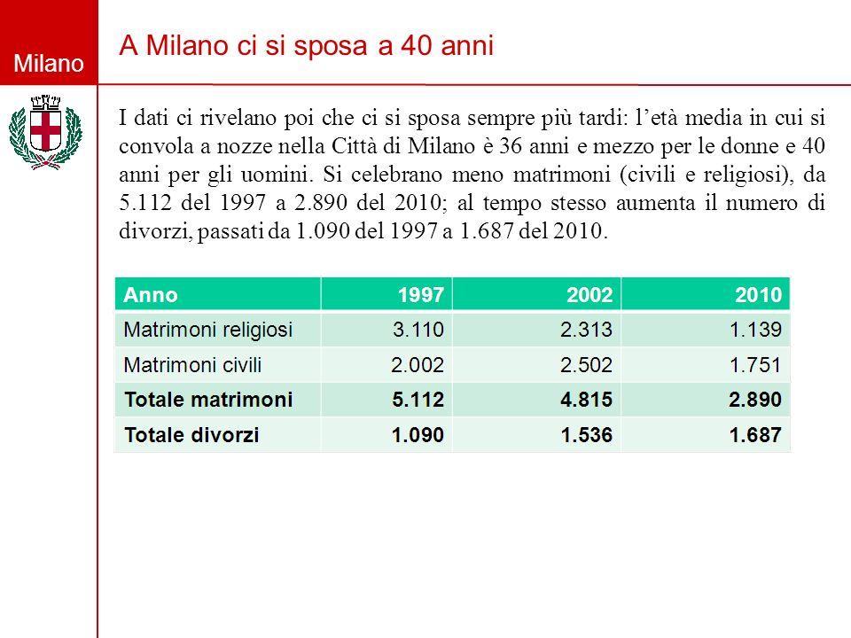A Milano ci si sposa a 40 anni