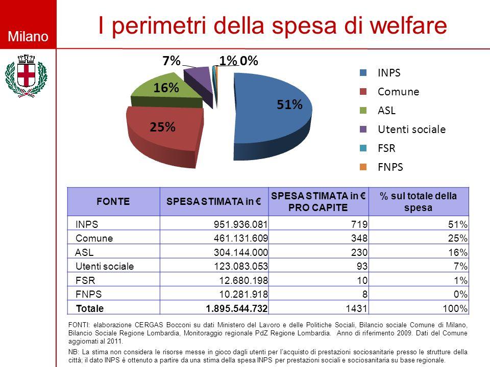 I perimetri della spesa di welfare