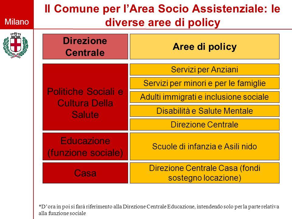 Il Comune per l'Area Socio Assistenziale: le diverse aree di policy