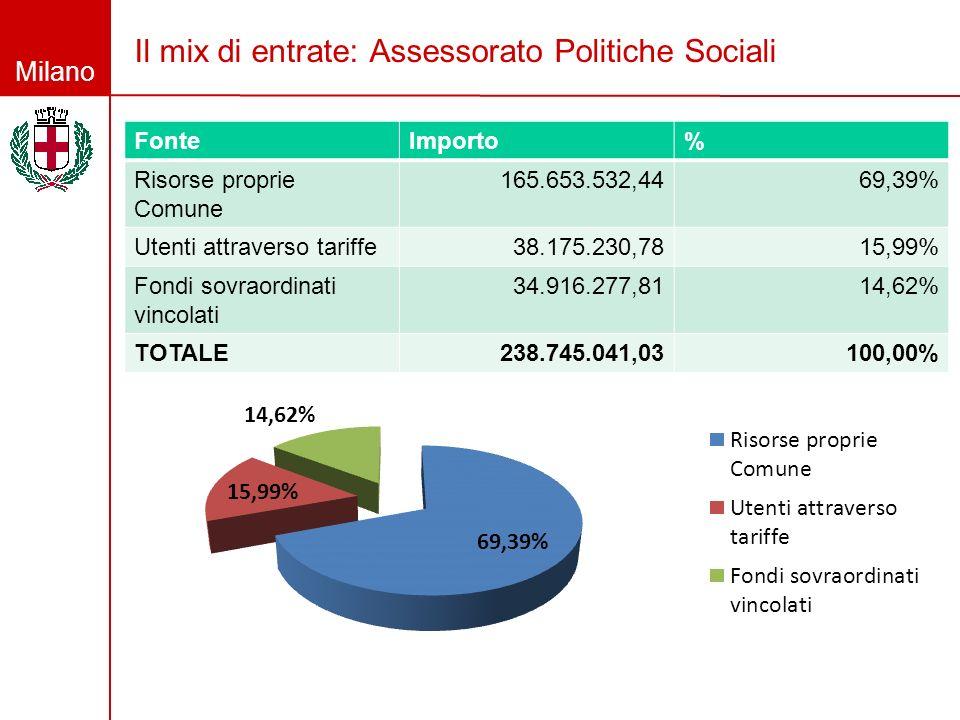 Il mix di entrate: Assessorato Politiche Sociali