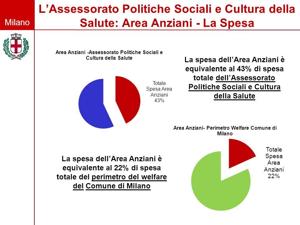 L'Assessorato Politiche Sociali e Cultura della Salute: Area Anziani - La Spesa