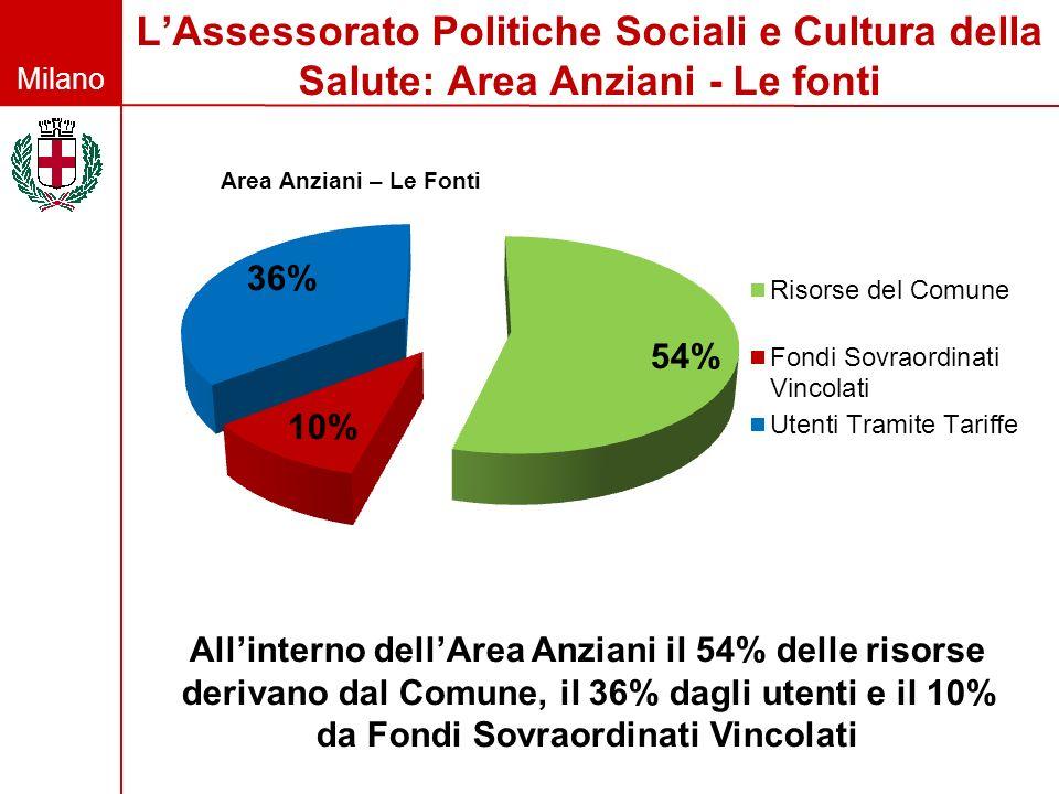 L'Assessorato Politiche Sociali e Cultura della Salute: Area Anziani - Le fonti