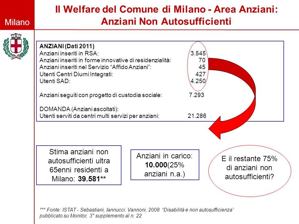 Il Welfare del Comune di Milano - Area Anziani: Anziani Non Autosufficienti