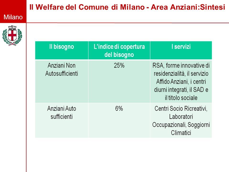 Il Welfare del Comune di Milano - Area Anziani:Sintesi