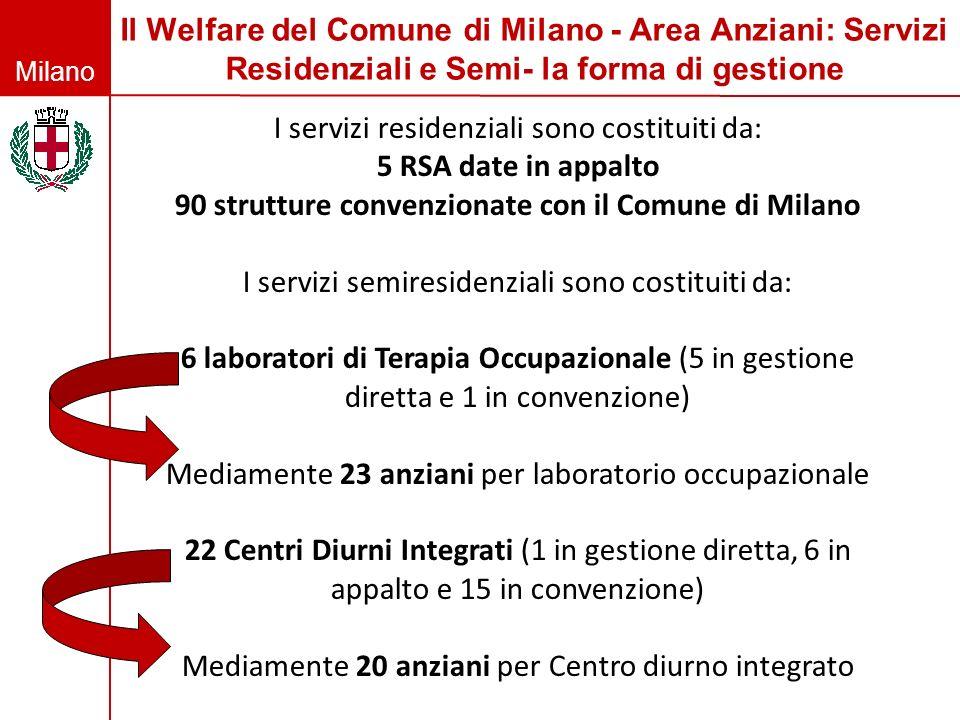 90 strutture convenzionate con il Comune di Milano