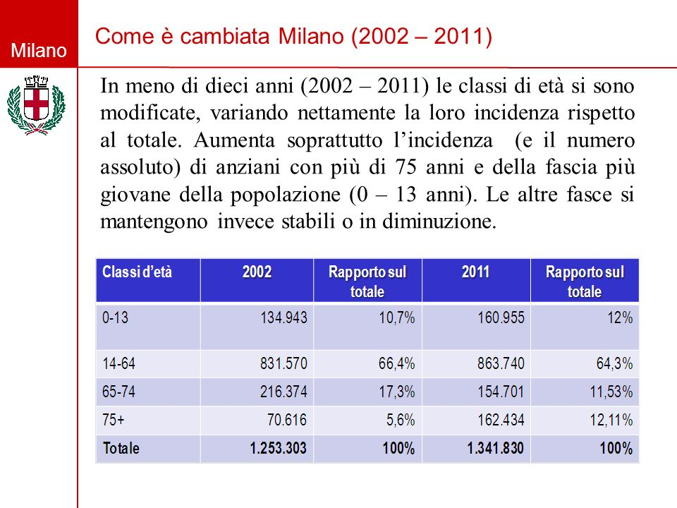 Come è cambiata Milano (2002 – 2011)