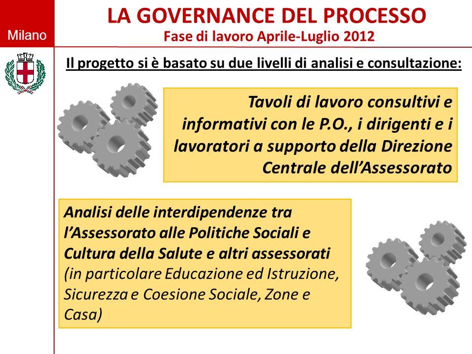 LA GOVERNANCE DEL PROCESSO Fase di lavoro Aprile-Luglio 2012
