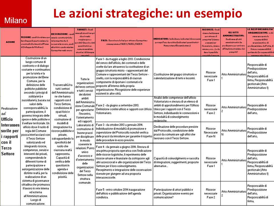 Le azioni strategiche: un esempio