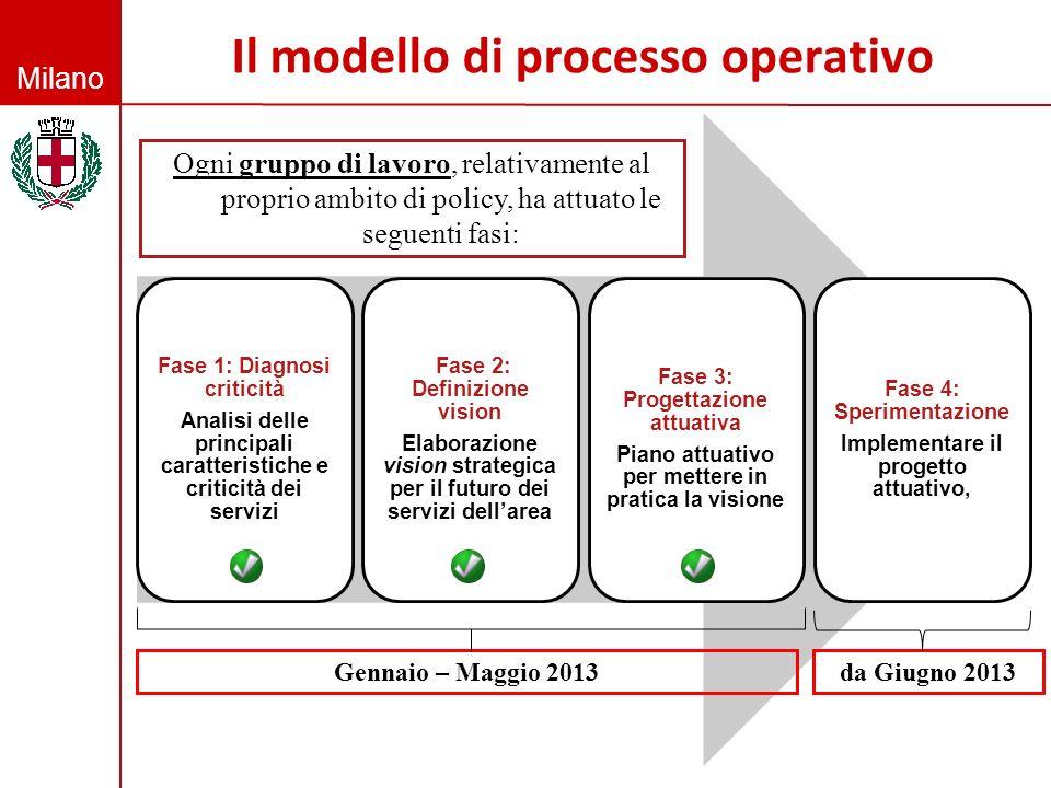 Il modello di processo operativo