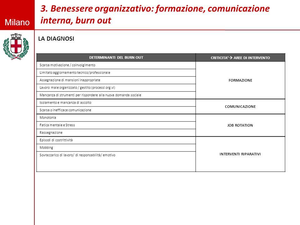 3. Benessere organizzativo: formazione, comunicazione interna, burn out