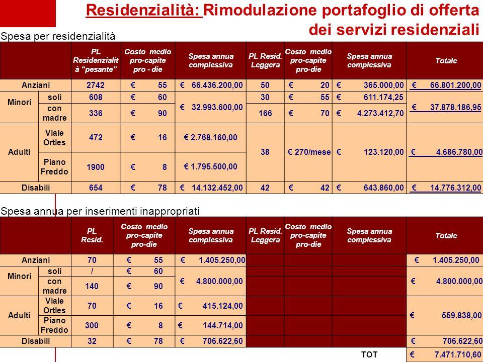 Residenzialità: Rimodulazione portafoglio di offerta