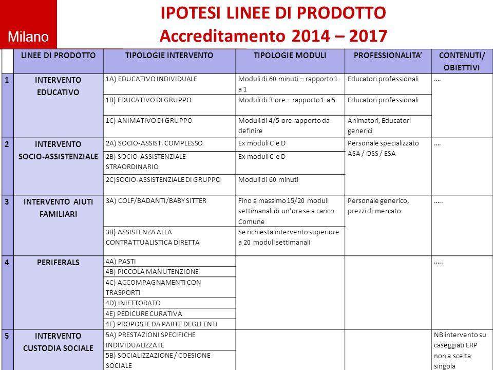 IPOTESI LINEE DI PRODOTTO Accreditamento 2014 – 2017