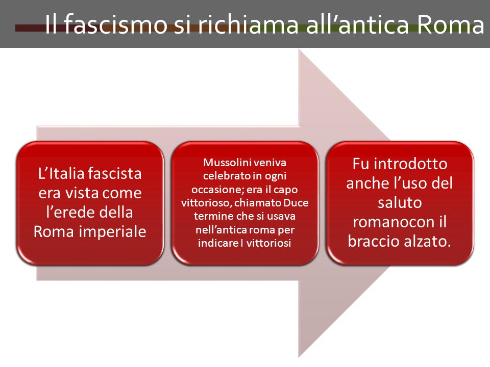 Il fascismo si richiama all'antica Roma