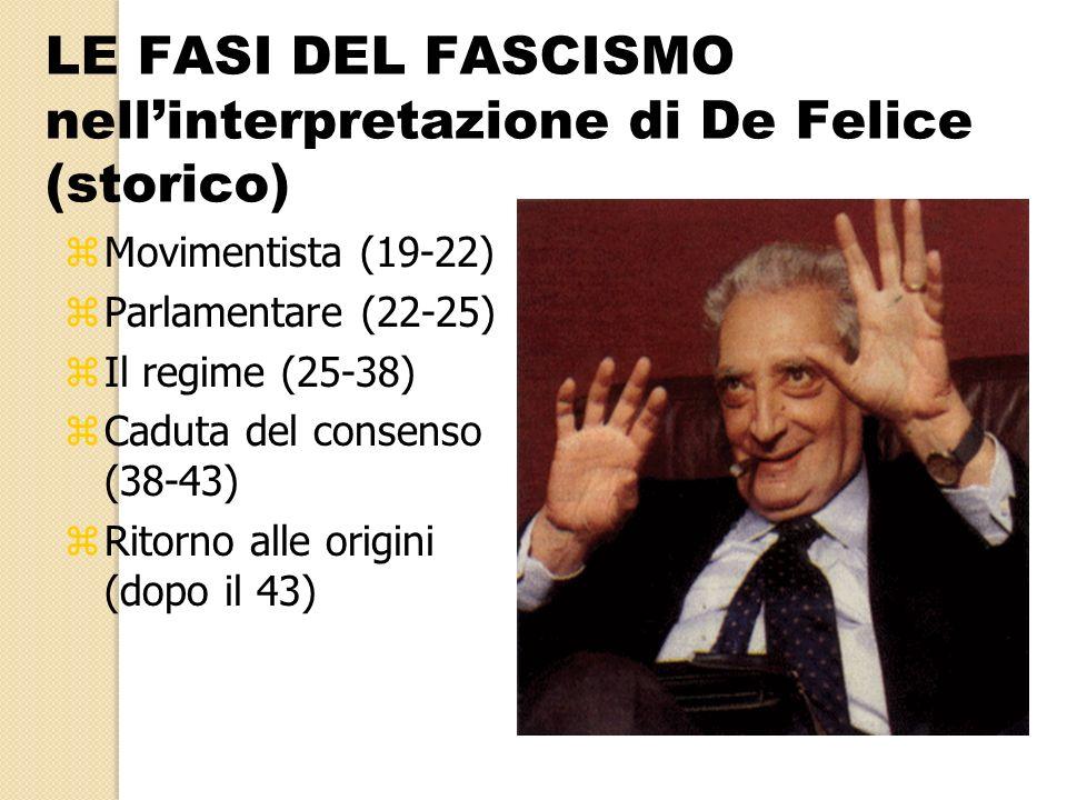 LE FASI DEL FASCISMO nell'interpretazione di De Felice (storico)